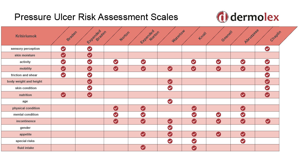 Pressure ulcer risk assessment scales